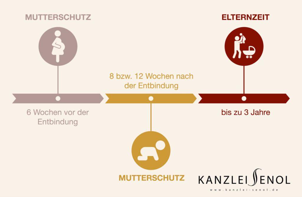 Mutterschutz Elternzeit